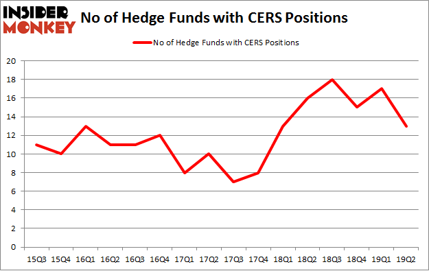 No of Hedge Funds with CERS Positions