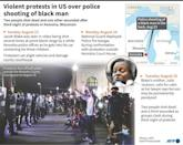 Timeline of protests over the shooting of black man Jacob Blake by a white police officer in Kenosha, Wisconsin, where two people were shot dead and another wounded as groups clashed during protests