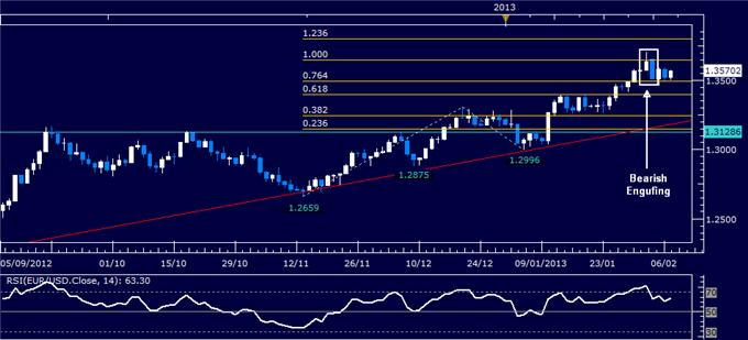 Forex_EURUSD_Technical_Analysis_02.07.2013_body_Picture_1.png, EUR/USD Technical Analysis 02.07.2013