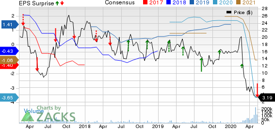 Hertz Global Holdings Inc Price, Consensus and EPS Surprise