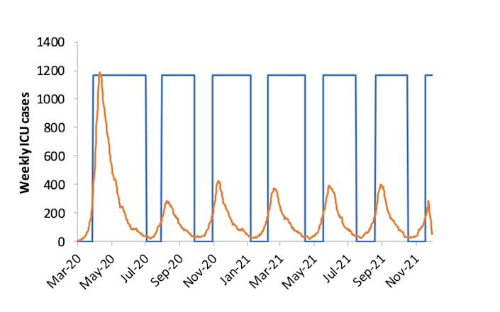 Illustration of viral peaks as measured by ICU admissions as social distancing is turned on and off from Imperial's March 16 paper.