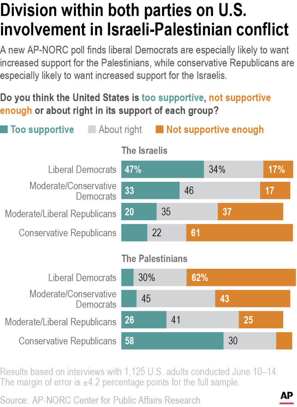 A new AP-NORC poll finds division within both parties on U.S. involvement in Israeli-Palestinian conflict.
