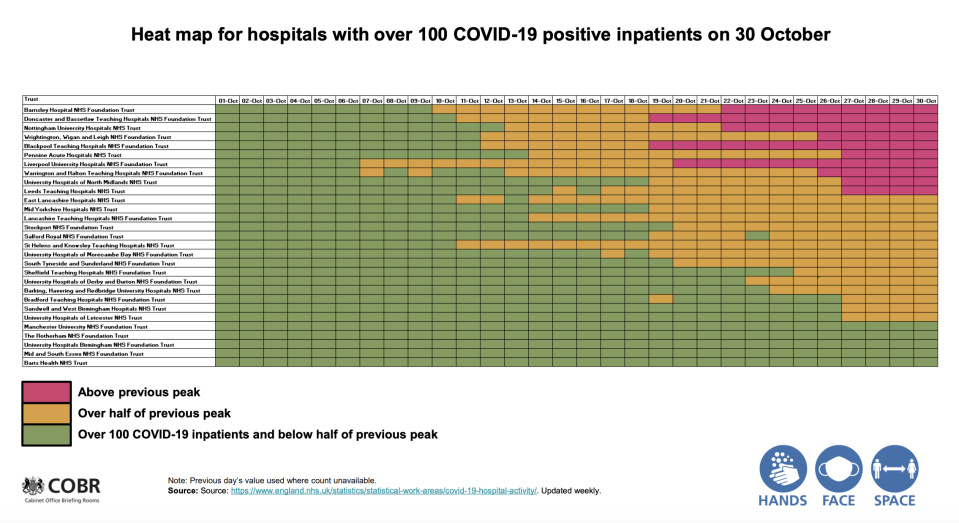 A Public Health England heat map shows hospital admissions for COVID have risen sharply. (PHE)