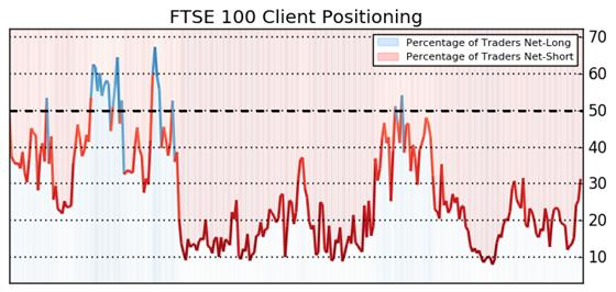 Trading with IG Client Sentiment Data