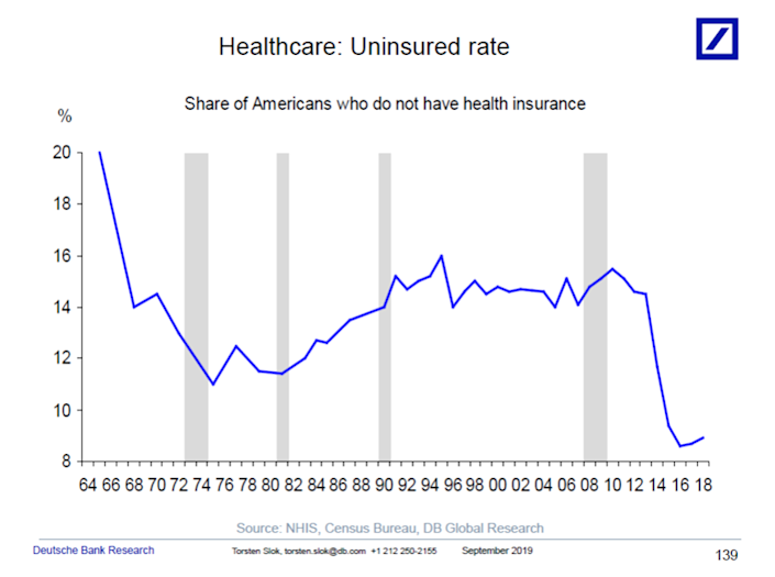 The uninsured rate was down until the last year. (Chart: Deutsche Bank Research)