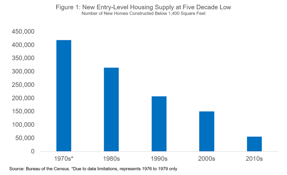New entry-level housing supply at five decade low