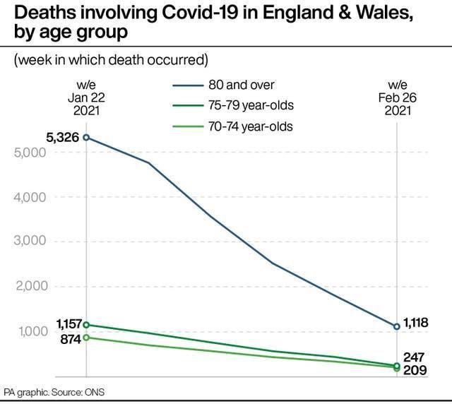 Deaths involving Covid-19 in England & Wales, by age group