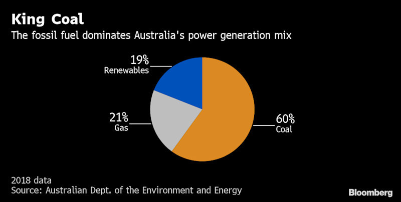 Australia's Climate Wars Set to Heat Up After Coal Champion Wins