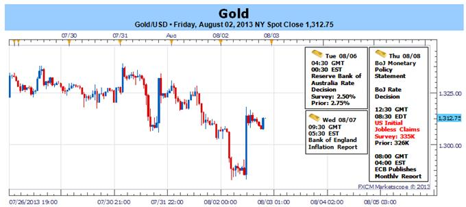Gold_Holds_Support_as_NFPs_Disappoint_1349_Remains_Key_Resistance_body_Picture_1.png, Gold Holds Support as NFPs Disappoint- $1349 Remains Key Resistance