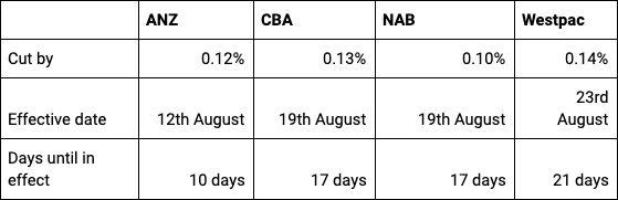 How the big four banks cut rates following the Reserve Bank of Australia's last cut on 2 August, 2016. Source: RateCity