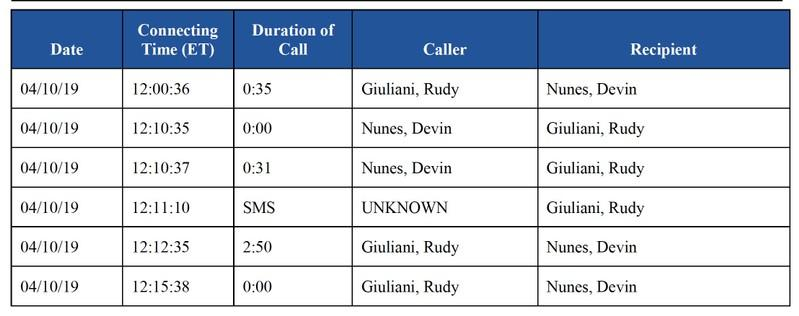 A call log between Trump personal lawyer Rudy Giuliani and Rep. Devin Nunes is seen in congressional report