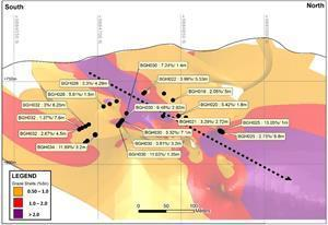 Mpama South Long section and Potential New High-grade Payshoot