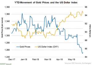 Is the US Dollar Topping Out to the Benefit of Gold?