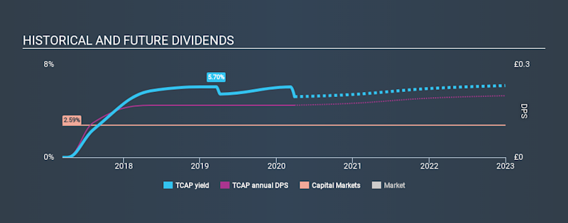 LSE:TCAP Historical Dividend Yield March 28th 2020