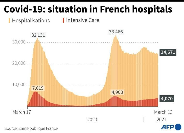 Covid-19: situation in French hospitals