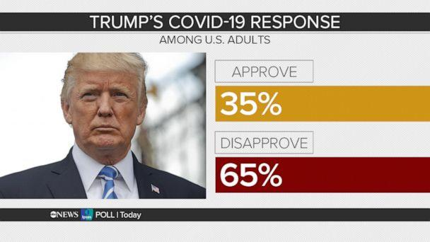 PHOTO: Poll graphic seen on This Week. (via This Week with George Stephanopoulos)
