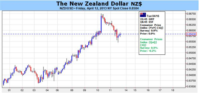 New_Zealand_Dollar_Poised_to_Gain_as_China_GDP_Likely_to_Impress_body_Picture_1.png, New Zealand Dollar Poised to Gain as China GDP Likely to Impress