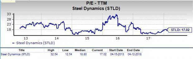 Is Steel Dynamics (STLD) a Great Stock for Value Investors?