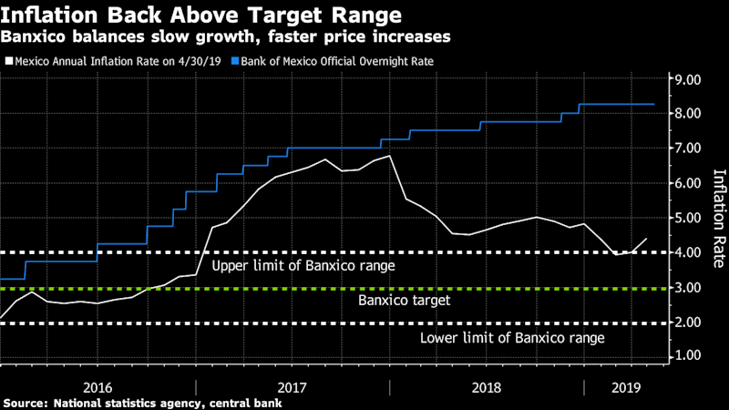 Banxico Unanimously Keeps Rate Steady as Inflation Quickens