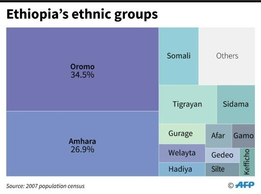 Ethiopia's ethnic groups