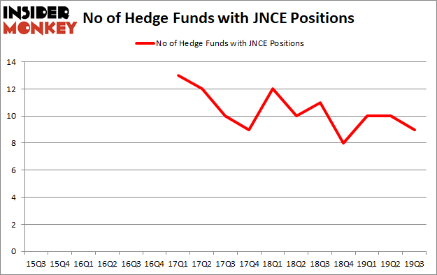 Is JNCE A Good Stock To Buy?