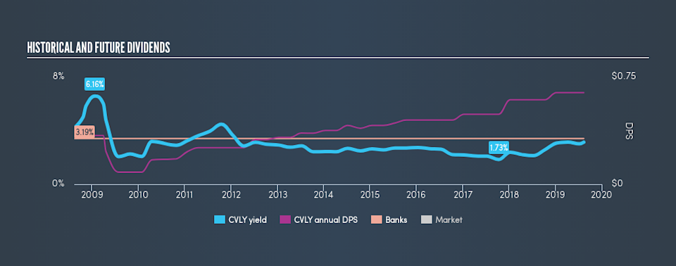 NasdaqGM:CVLY Historical Dividend Yield, August 13th 2019