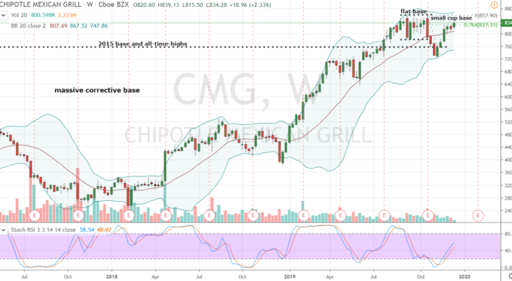 stocks to buy Chipotle (CMG)