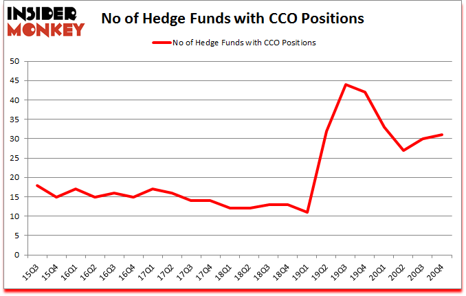 Is CCO A Good Stock To Buy?