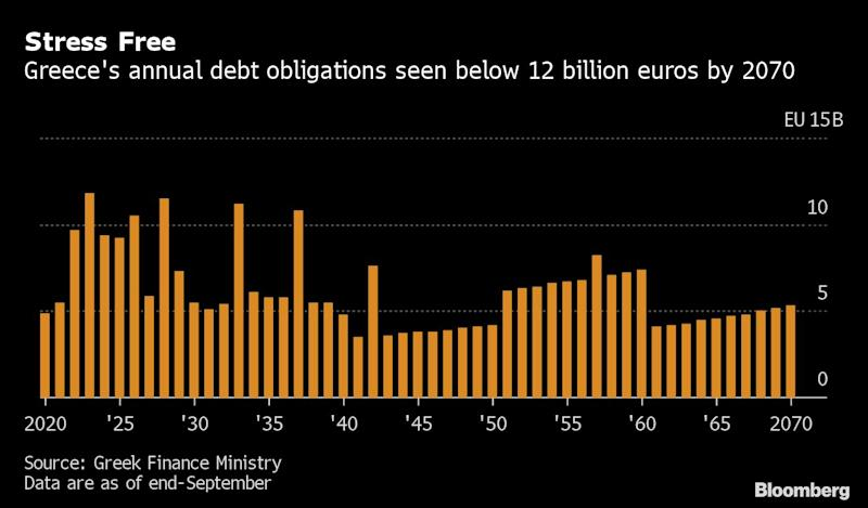 Greece Sells 15-Year Debt for First Time in More Than Decade