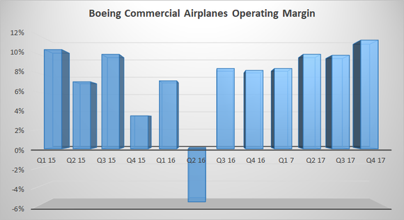 A graph showing Boeing's commercial airplanes operating margin since Q1 2015.