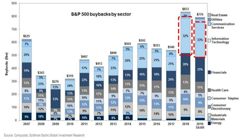 SP500 Buybacks by Sector