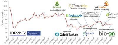 "The fall in oil prices made bioplastics less competitive with petrochemical plastics, causing bankruptcies. Source: IDTechEx Report ""Bioplastics 2020-2025"" (www.IDTechEx.com/Bioplastics)."
