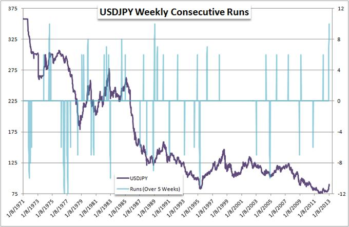 Forex_USDJPY_Extends_10th_Weekly_Advance_Matching_Longest_on_Record_body_Picture_5.png, Forex: USDJPY Extends 10th Weekly Advance, Matching Longest on Record