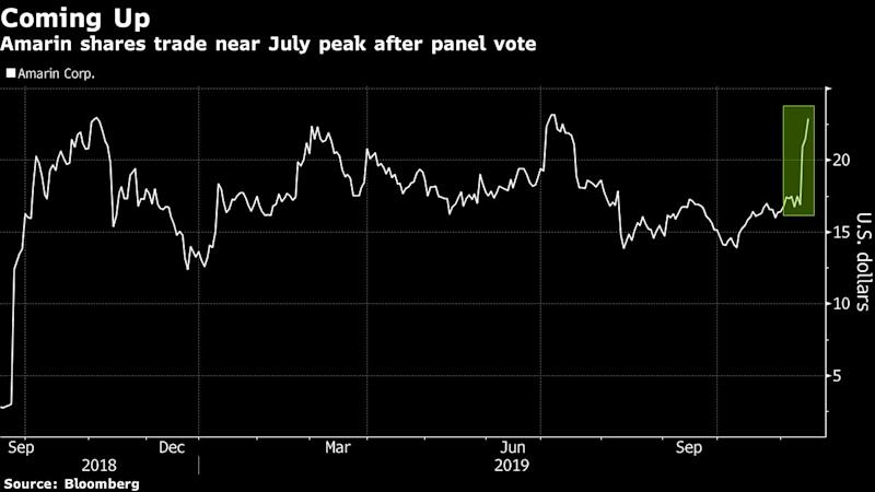 Amarin Stock Jumps as Debate Moves to Heart Drug's Potential Label