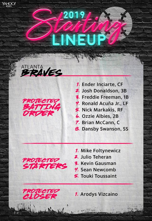 The projected 2019 lineup for the Atlanta Braves. (Yahoo Sports)
