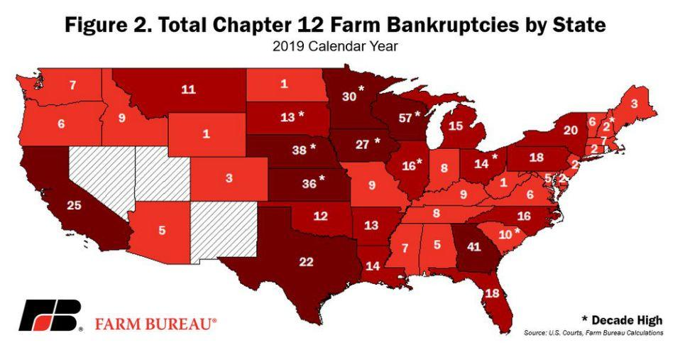 Farm bankruptcies reached an 8-year high in 2019. (Map: American Farm Bureau)