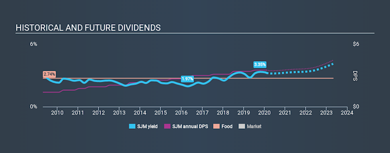 NYSE:SJM Historical Dividend Yield, February 9th 2020
