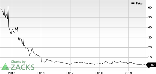 Caladrius Biosciences, Inc. Price