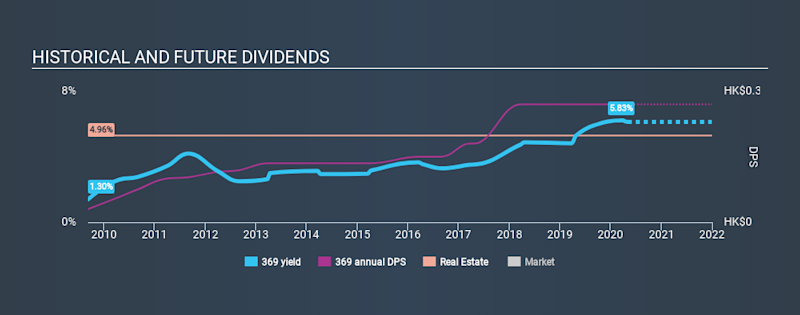 SEHK:369 Historical Dividend Yield May 5th 2020