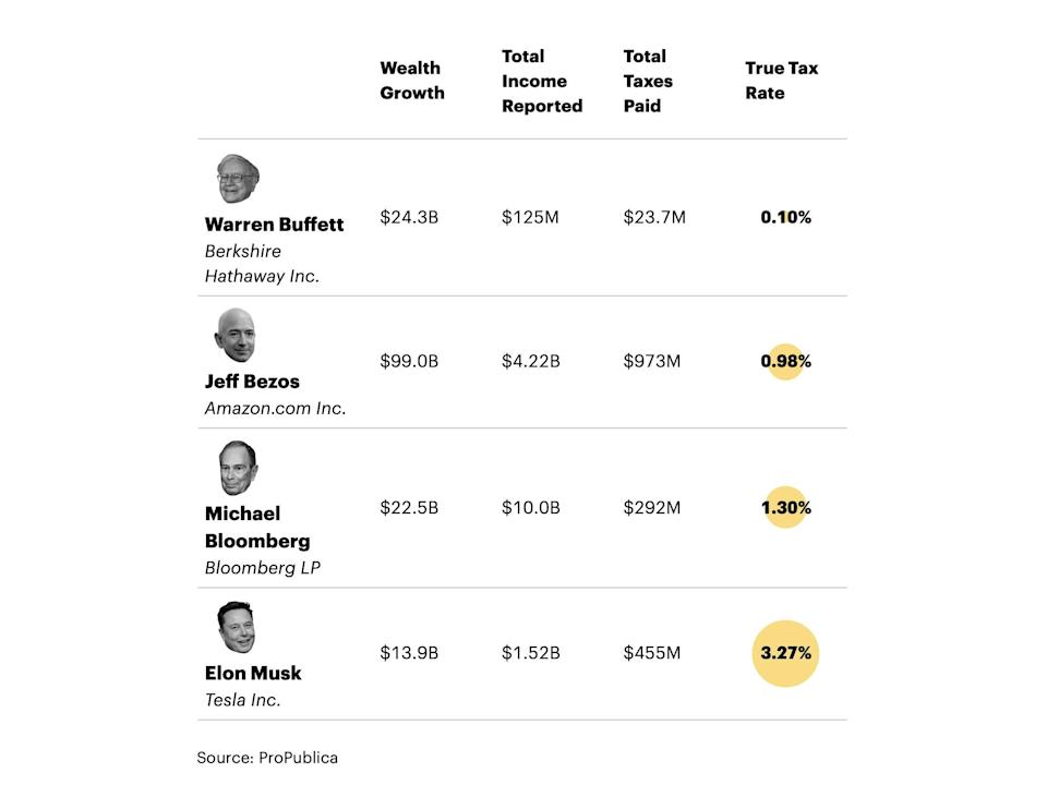 Wealth by the numbers