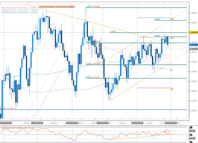 Forex_GBP_AUD_Scalps_in_Focus_Amid_Ranging_Prices-_BoE-RBA_on_Tap_body_Picture_3.png, Forex: GBP, AUD Scalps in Focus Amid Ranging Prices- BoE, RBA on Tap