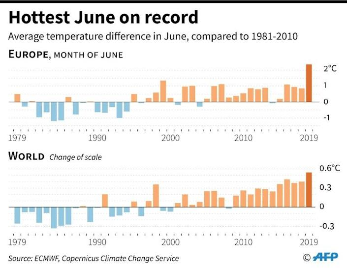 Average temperature difference in June, compared to the 1981-2010 period (AFP Photo/Alain BOMMENEL)