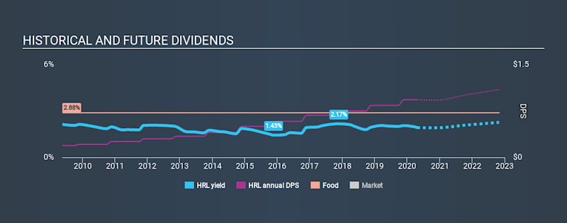 NYSE:HRL Historical Dividend Yield April 24th 2020