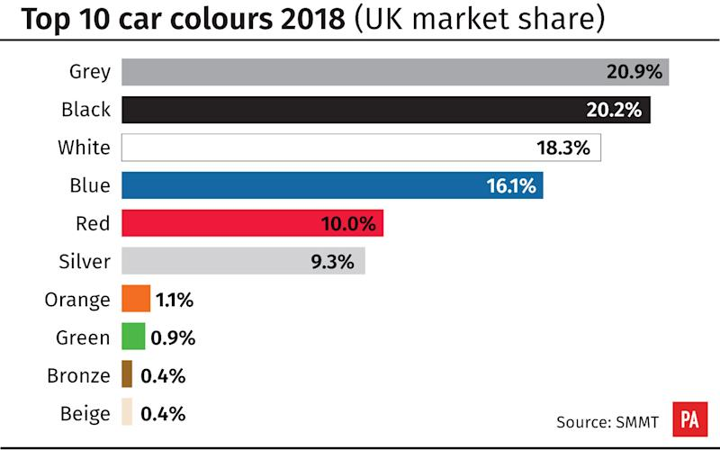 What Was The Uk S Most Popular New Car Colour In 2018
