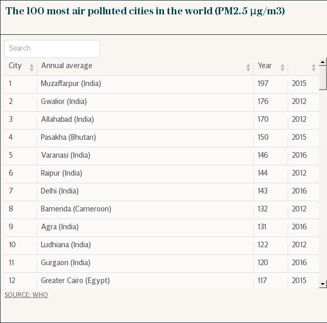 The 100 most air polluted cities in the world (PM2.5 μg/m3)