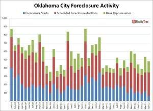 Oklahoma Foreclosure Auctions Reach 18-Month High in April, Overall Foreclosure Activity Still Down