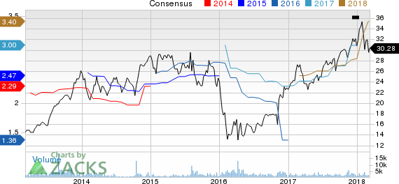 New Strong Buy Stocks for March 7th: American Equity Investment Life Holding (AEL)