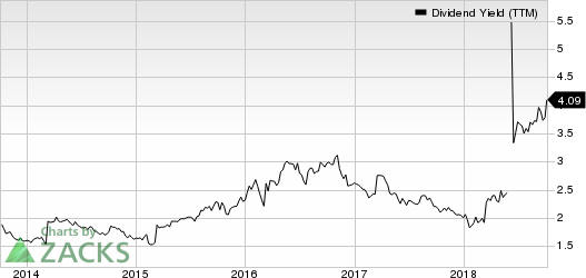 Wyndham Worldwide Corp Dividend Yield (TTM)