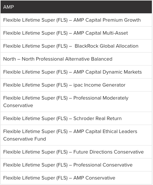 AMP's Fat Cat Funds. Source: Stockspot