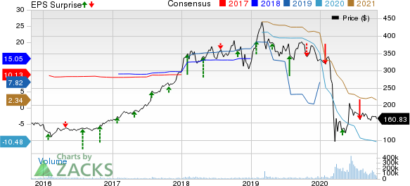 The Boeing Company Price, Consensus and EPS Surprise